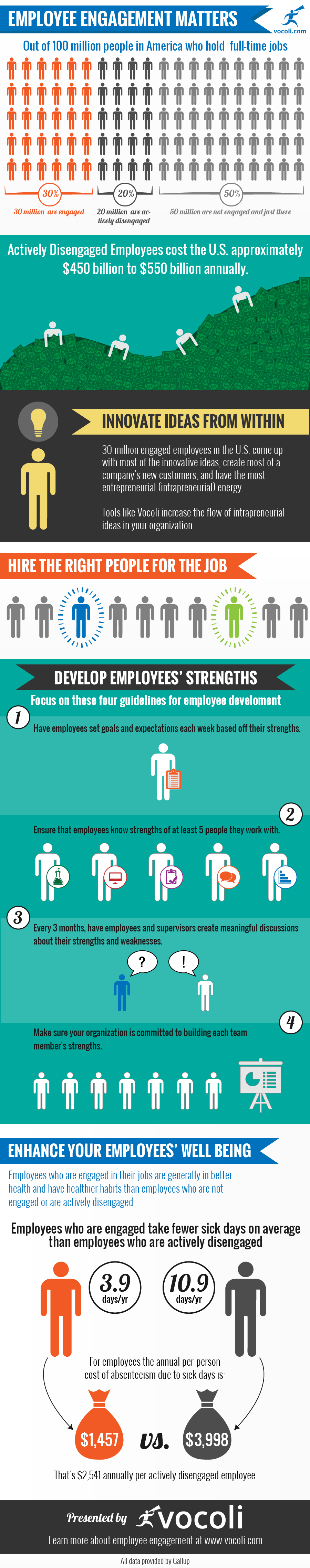 Employee Engagement Matters
